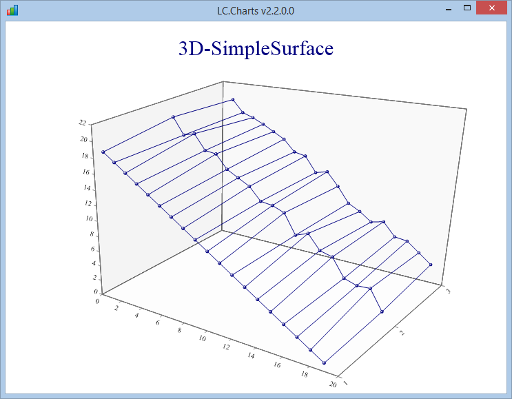 simplesurface chart