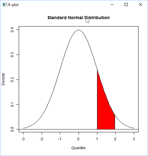 A density plot with shading